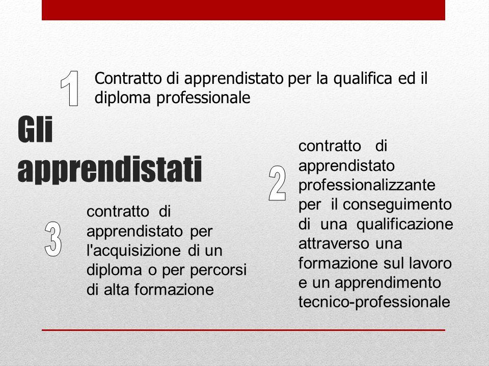Gli apprendistati Contratto di apprendistato per la qualifica ed il diploma professionale contratto di apprendistato professionalizzante per il conseguimento di una qualificazione attraverso una formazione sul lavoro e un apprendimento tecnico-professionale contratto di apprendistato per l acquisizione di un diploma o per percorsi di alta formazione