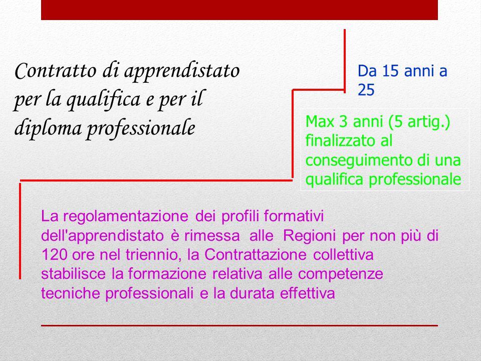 Contratto di apprendistato per la qualifica e per il diploma professionale Da 15 anni a 25 Max 3 anni (5 artig.) finalizzato al conseguimento di una q