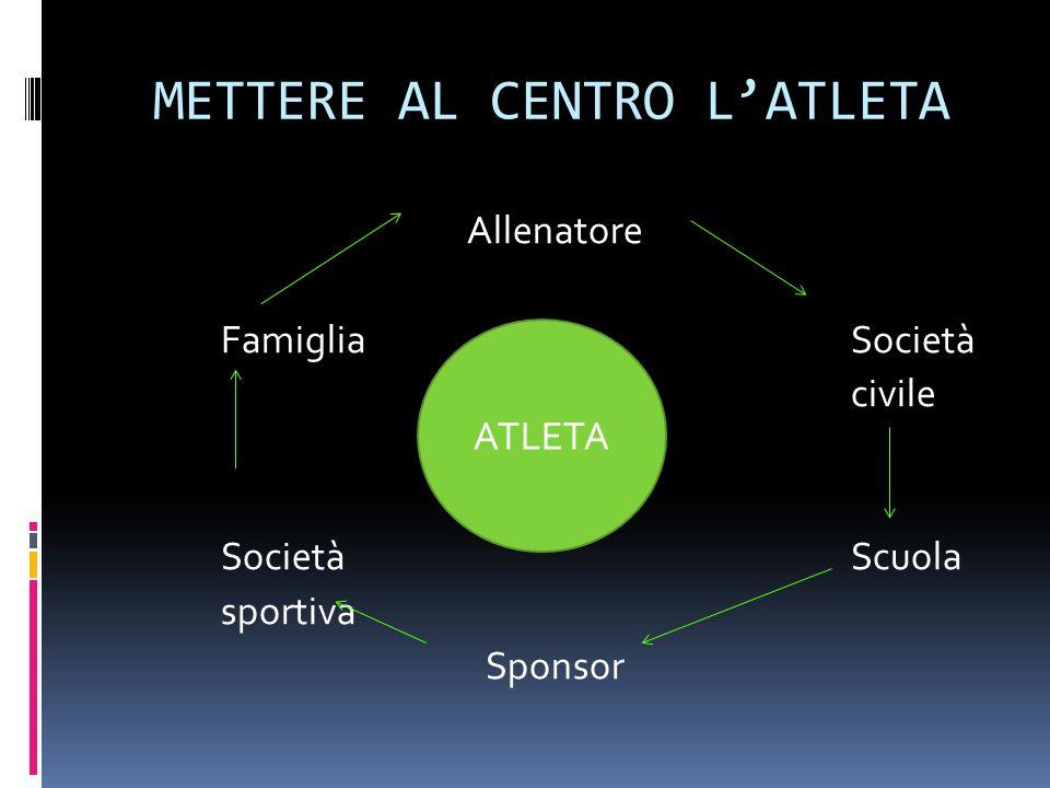 METTERE AL CENTRO L'ATLETA Allenatore FamigliaSocietà civile Società Scuola sportiva Sponsor ATLETA