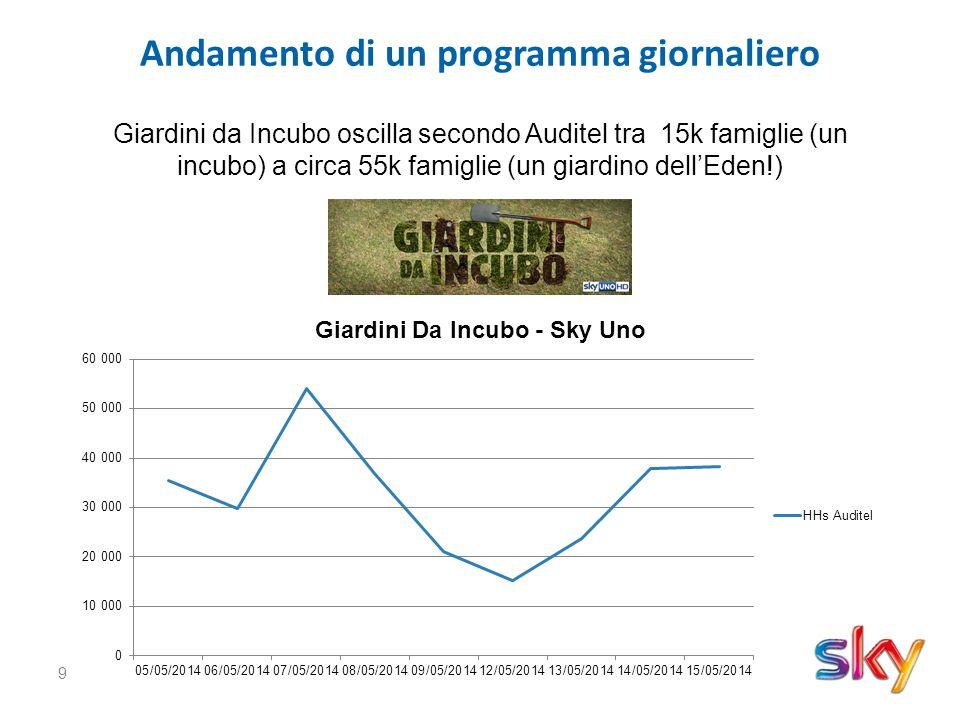 9 Andamento di un programma giornaliero Giardini da Incubo oscilla secondo Auditel tra 15k famiglie (un incubo) a circa 55k famiglie (un giardino dell'Eden!)