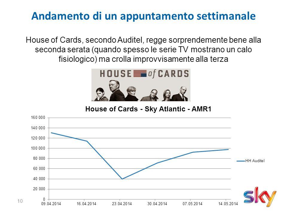 10 Andamento di un appuntamento settimanale House of Cards, secondo Auditel, regge sorprendemente bene alla seconda serata (quando spesso le serie TV mostrano un calo fisiologico) ma crolla improvvisamente alla terza