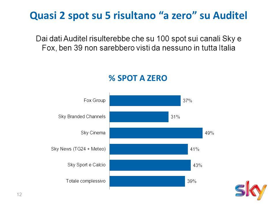 12 Quasi 2 spot su 5 risultano a zero su Auditel Dai dati Auditel risulterebbe che su 100 spot sui canali Sky e Fox, ben 39 non sarebbero visti da nessuno in tutta Italia % SPOT A ZERO