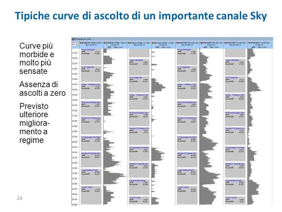 24 Tipiche curve di ascolto di un importante canale Sky Curve più morbide e molto più sensate Assenza di ascolti a zero Previsto ulteriore migliora- mento a regime