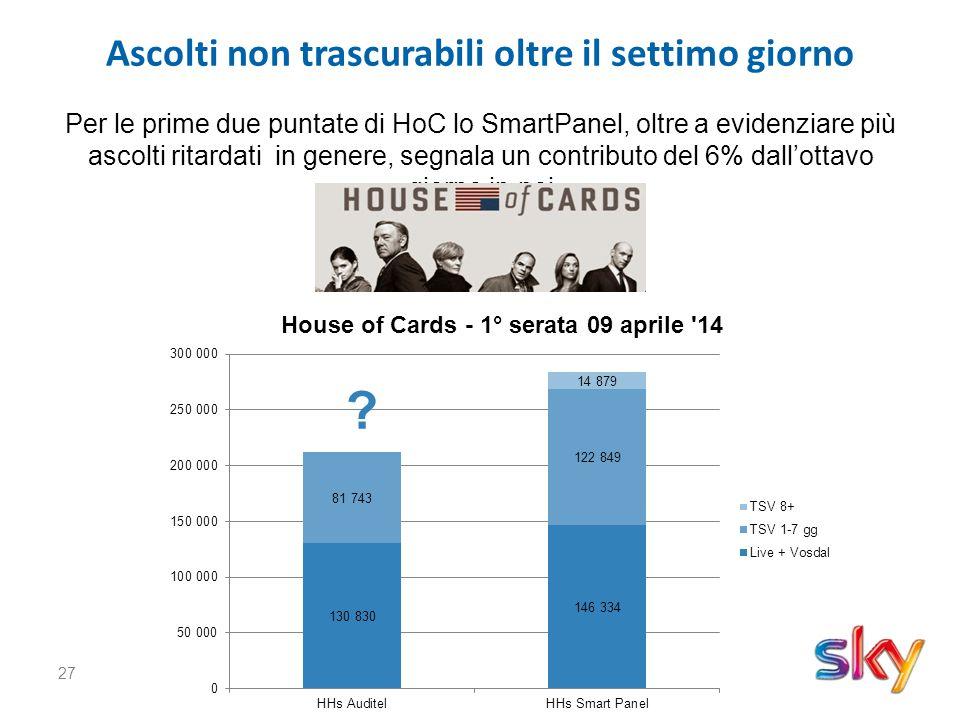 27 Ascolti non trascurabili oltre il settimo giorno Per le prime due puntate di HoC lo SmartPanel, oltre a evidenziare più ascolti ritardati in genere, segnala un contributo del 6% dall'ottavo giorno in poi