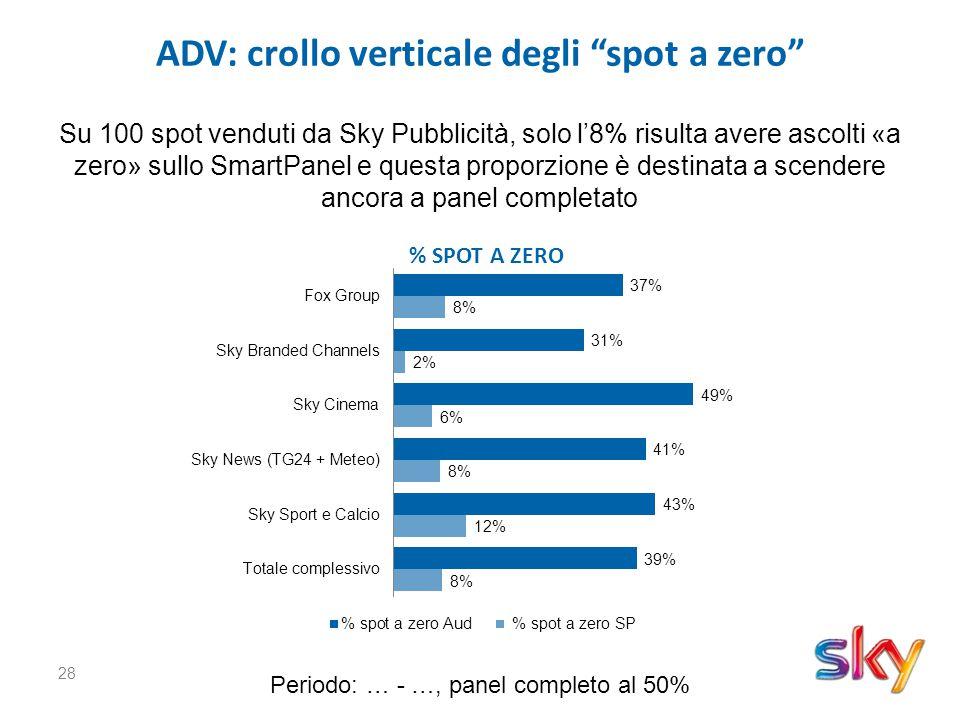 28 ADV: crollo verticale degli spot a zero % SPOT A ZERO Su 100 spot venduti da Sky Pubblicità, solo l'8% risulta avere ascolti «a zero» sullo SmartPanel e questa proporzione è destinata a scendere ancora a panel completato Periodo: … - …, panel completo al 50%