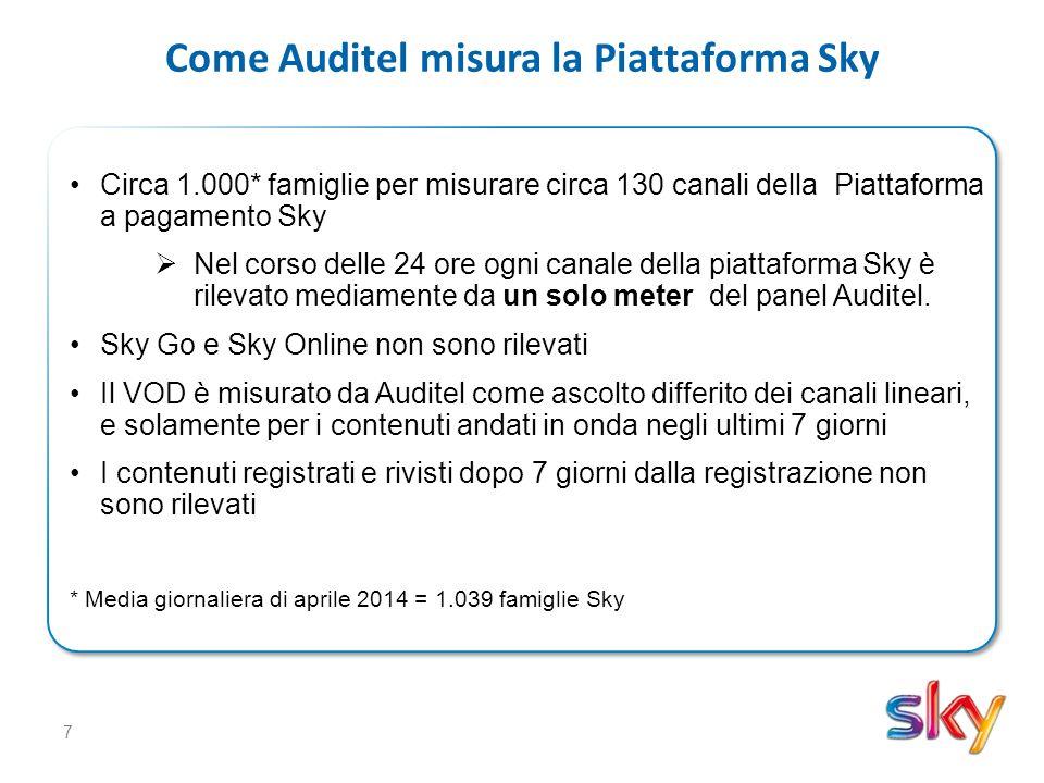 18 Cosa misurano lo Sky SmartPanel e Auditel Ascolti familiariSì Ascolti individualiSìNo* Piattaforma SkySì TV acceso e sintonizzato sul STB Sky Sì Altre piattaformeSìNo* TV non collegati a SkySìNo* Sky On DemandNo (parziale)Sì Sky GoNoSì Sky OnlineNoSì User InterfaceNoSì Granularità1 minuto10 secondi Limite agli ascolti differiti7 giorni28 giorni / inf.