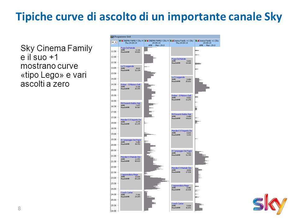 8 Tipiche curve di ascolto di un importante canale Sky Sky Cinema Family e il suo +1 mostrano curve «tipo Lego» e vari ascolti a zero