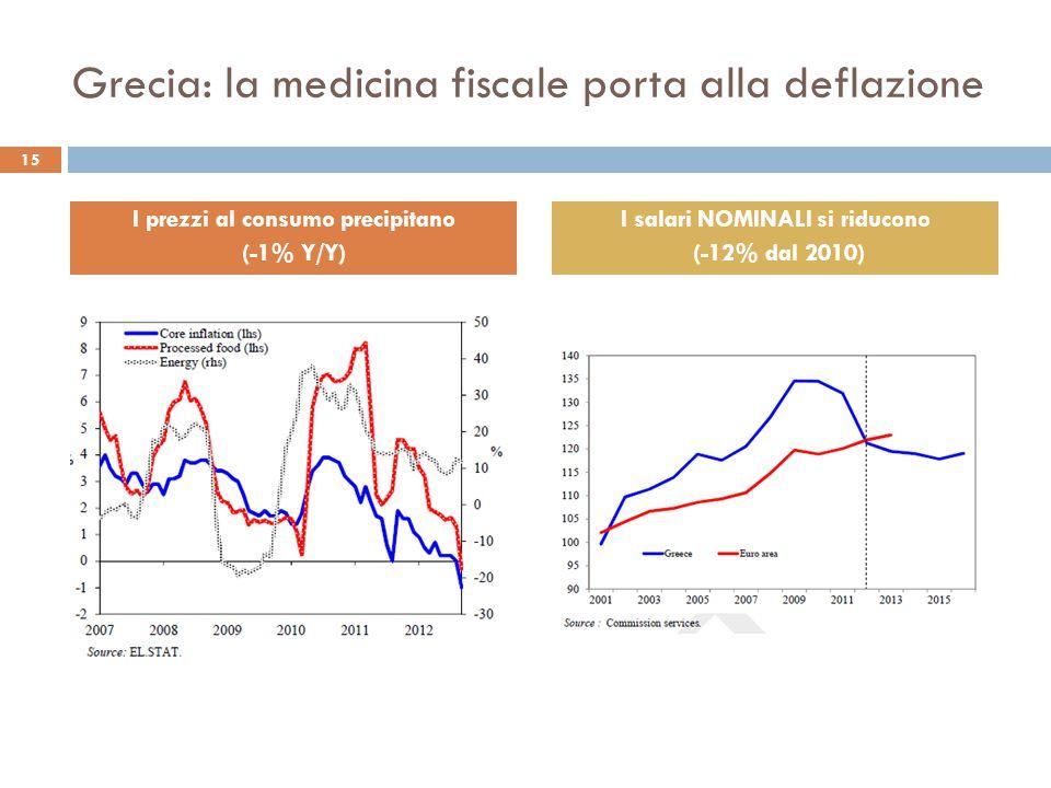 Grecia: la medicina fiscale porta alla deflazione 15 I prezzi al consumo precipitano (-1% Y/Y) I salari NOMINALI si riducono (-12% dal 2010)