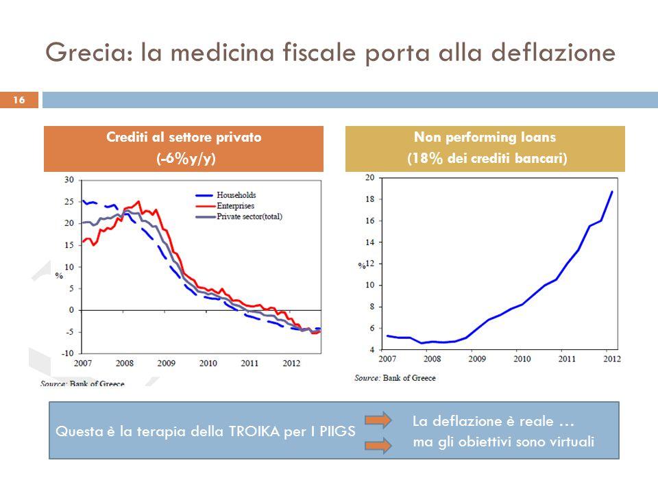 Grecia: la medicina fiscale porta alla deflazione 16 Crediti al settore privato (-6%y/y) Non performing loans (18% dei crediti bancari) Questa è la terapia della TROIKA per I PIIGS La deflazione è reale … ma gli obiettivi sono virtuali