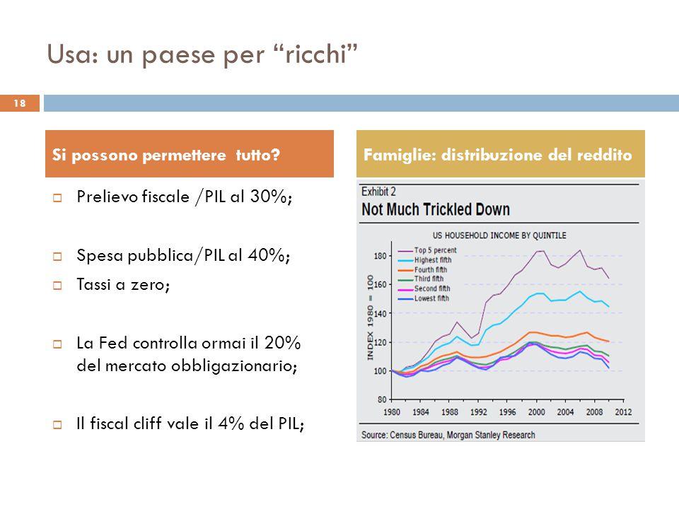 Usa: un paese per ricchi 18 Si possono permettere tutto?Famiglie: distribuzione del reddito  Prelievo fiscale /PIL al 30%;  Spesa pubblica/PIL al 40%;  Tassi a zero;  La Fed controlla ormai il 20% del mercato obbligazionario;  Il fiscal cliff vale il 4% del PIL;