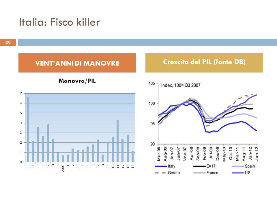 Italia: Fisco killer 20 VENT'ANNI DI MANOVRE Crescita del PIL (fonte DB)