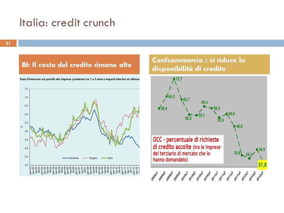 Italia: credit crunch 21 BI: Il costo del credito rimane alto Confcommercio : si riduce la disponibilità di credito