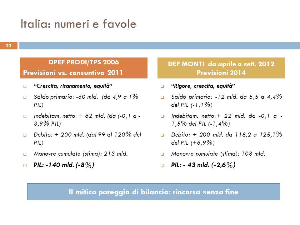 Italia: numeri e favole  Crescita, risanamento, equità  Saldo primario: -60 mld.