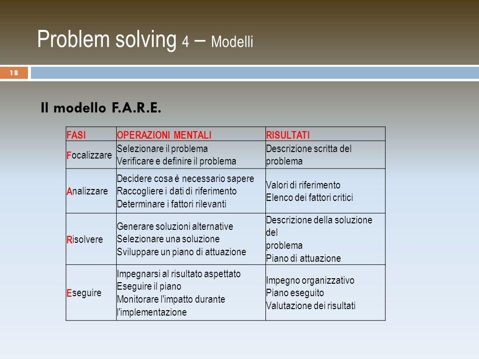 Problem solving 4 – Modelli Il modello F.A.R.E.