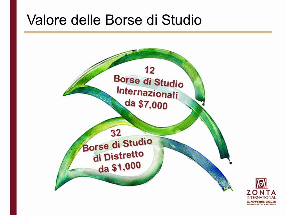 Valore delle Borse di Studio 32 Borse di Studio di Distretto da $1,000 12 Borse di Studio Internazionali da $7,000