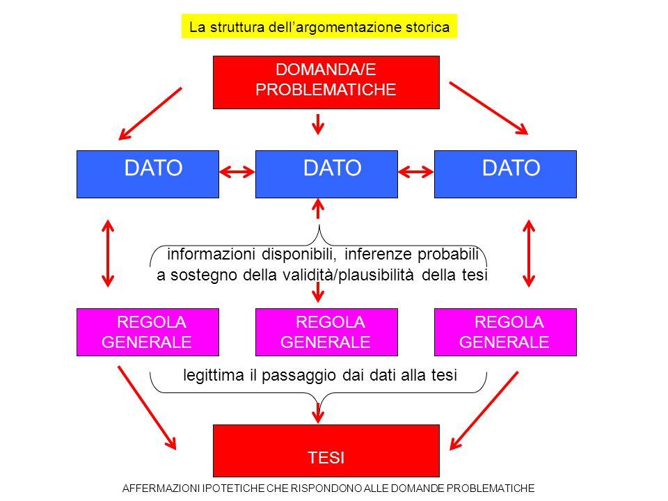 La struttura dell'argomentazione storica DOMANDA/E PROBLEMATICHE TESI DATO a sostegno della validità/plausibilità della tesi informazioni disponibili,