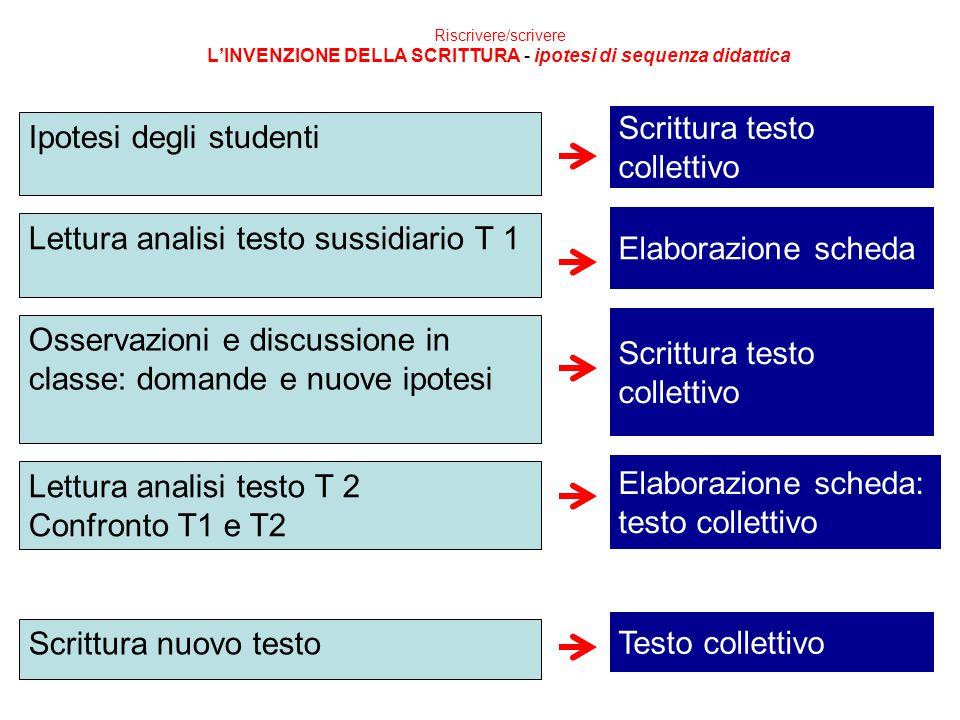 Riscrivere/scrivere L'INVENZIONE DELLA SCRITTURA - ipotesi di sequenza didattica Ipotesi degli studenti Lettura analisi testo sussidiario T 1 Osservaz