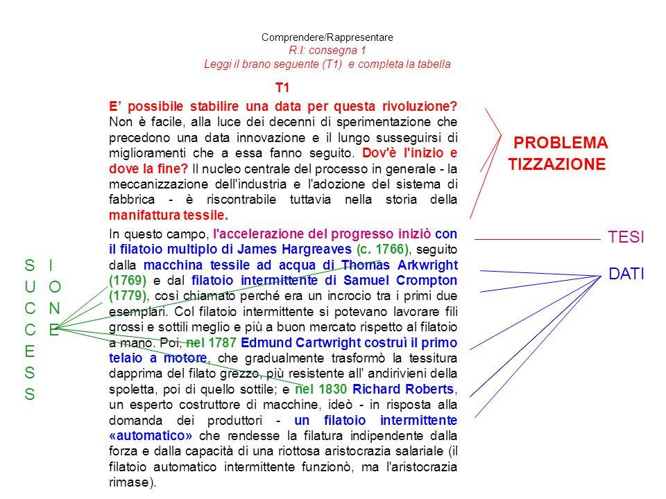 Comprendere/Rappresentare R.I: consegna 1 Leggi il brano seguente (T1) e completa la tabella T1 E' possibile stabilire una data per questa rivoluzione