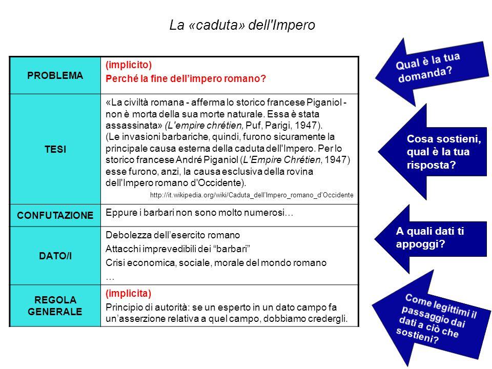 La struttura dell'argomentazione storica DOMANDA/E PROBLEMATICHE TESI DATO a sostegno della validità/plausibilità della tesi informazioni disponibili, inferenze probabili REGOLA GENERALE AFFERMAZIONI IPOTETICHE CHE RISPONDONO ALLE DOMANDE PROBLEMATICHE legittima il passaggio dai dati alla tesi