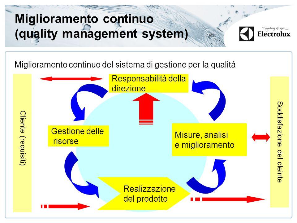 6 Miglioramento continuo (quality management system) Miglioramento continuo del sistema di gestione per la qualità Responsabilità della direzione Gestione delle risorse Misure, analisi e miglioramento Realizzazione del prodotto Cliente (requisiti) Soddisfazione del cleinte