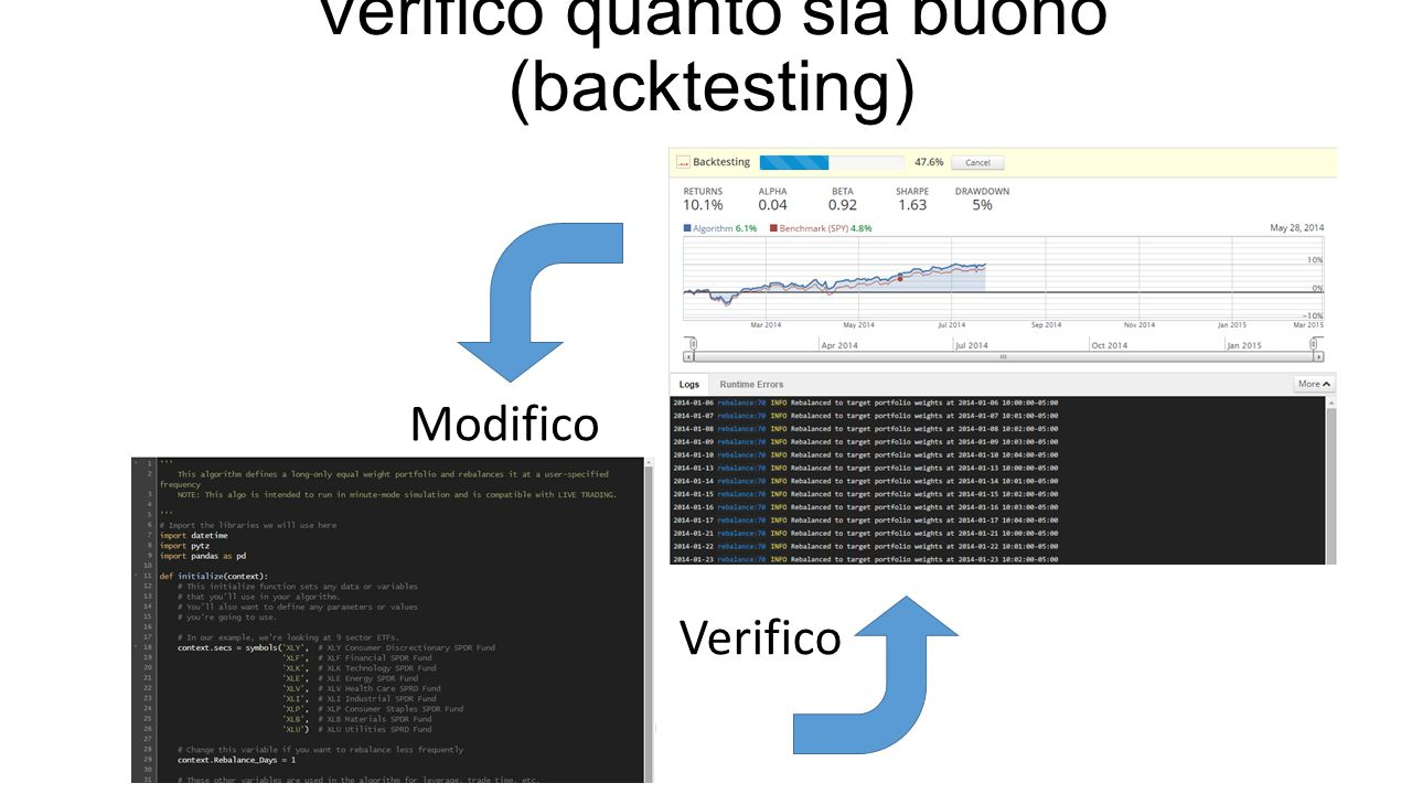 Modifico Verifico Verifico quanto sia buono (backtesting)