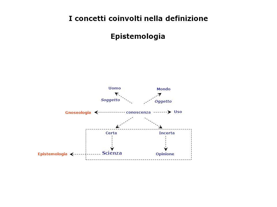 Epistemologia CertaIncerta Opinione conoscenza Gnoseologia Uomo Mondo Uso Scienza Epistemologia I concetti coinvolti nella definizione Soggetto Oggett