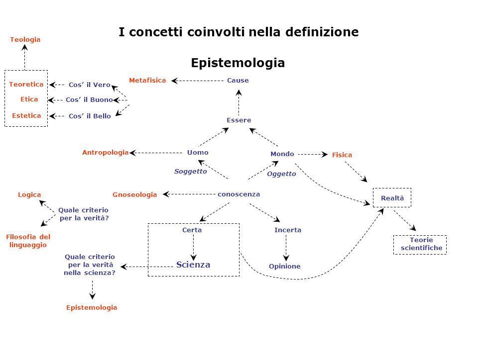 Epistemologia Essere Cause Antropologia Metafisica CertaIncerta Opinione conoscenza Gnoseologia Uomo Mondo Scienza Epistemologia I concetti coinvolti