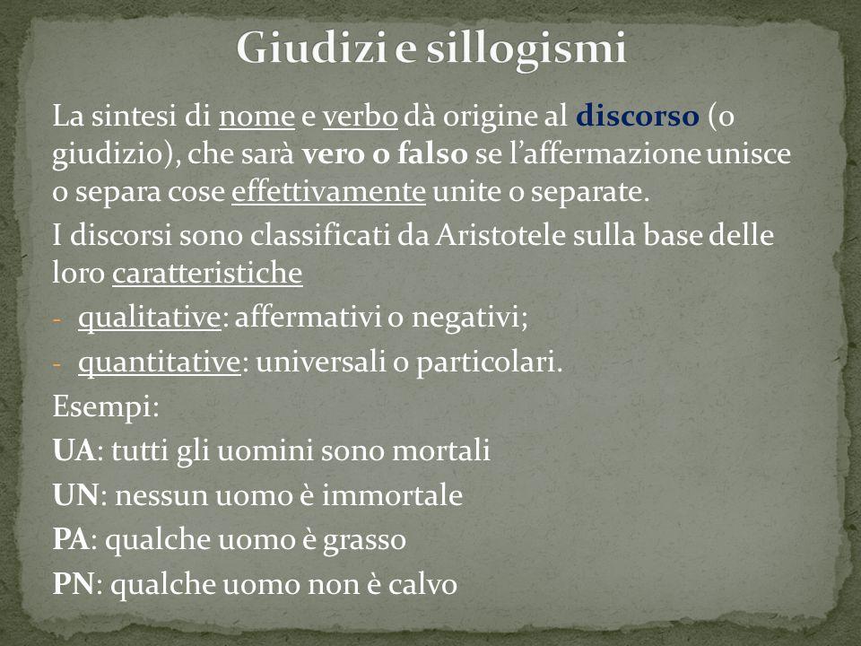 La sintesi di nome e verbo dà origine al discorso (o giudizio), che sarà vero o falso se l'affermazione unisce o separa cose effettivamente unite o se
