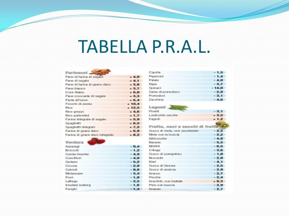 TABELLA P.R.A.L.
