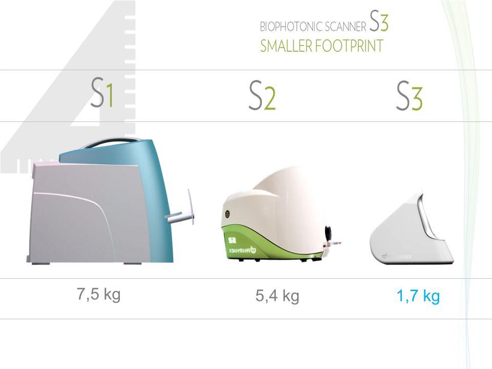 7,5 kg 5,4 kg 1,7 kg