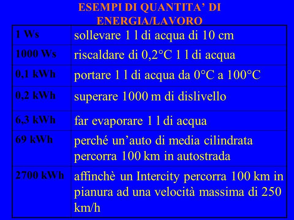 ESEMPI DI QUANTITA' DI ENERGIA/LAVORO 1 Ws sollevare 1 l di acqua di 10 cm 1000 Ws riscaldare di 0,2°C 1 l di acqua 0,1 kWh portare 1 l di acqua da 0°