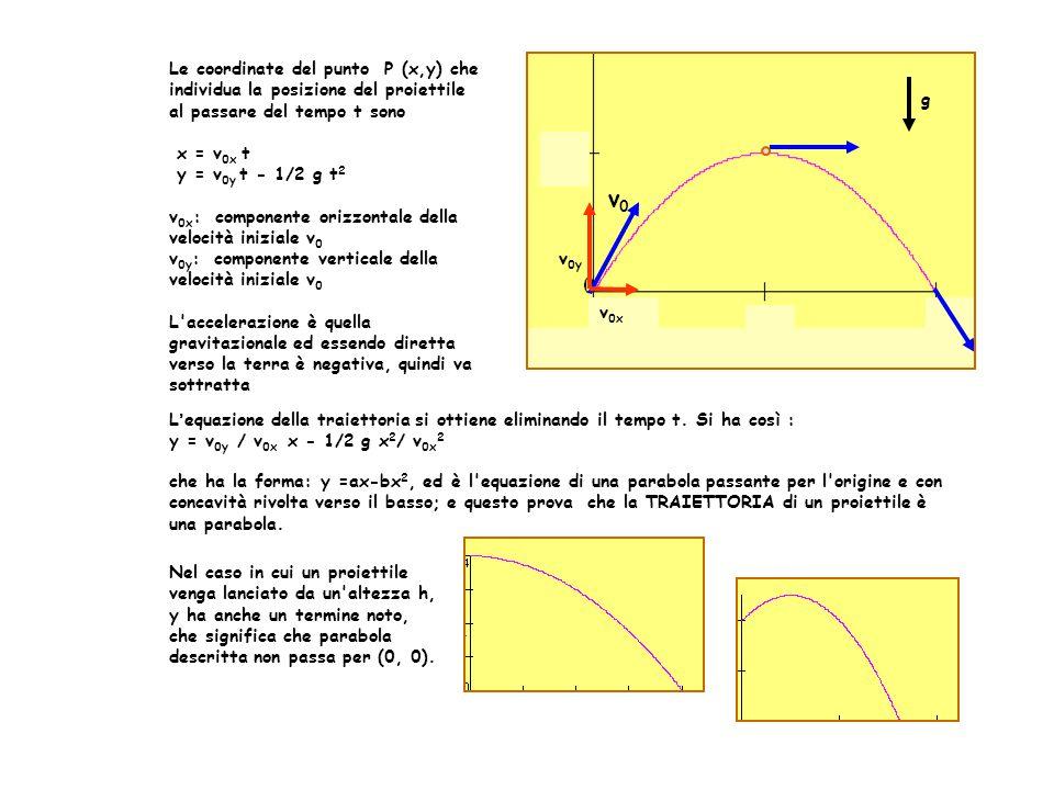 L ' equazione della traiettoria si ottiene eliminando il tempo t.