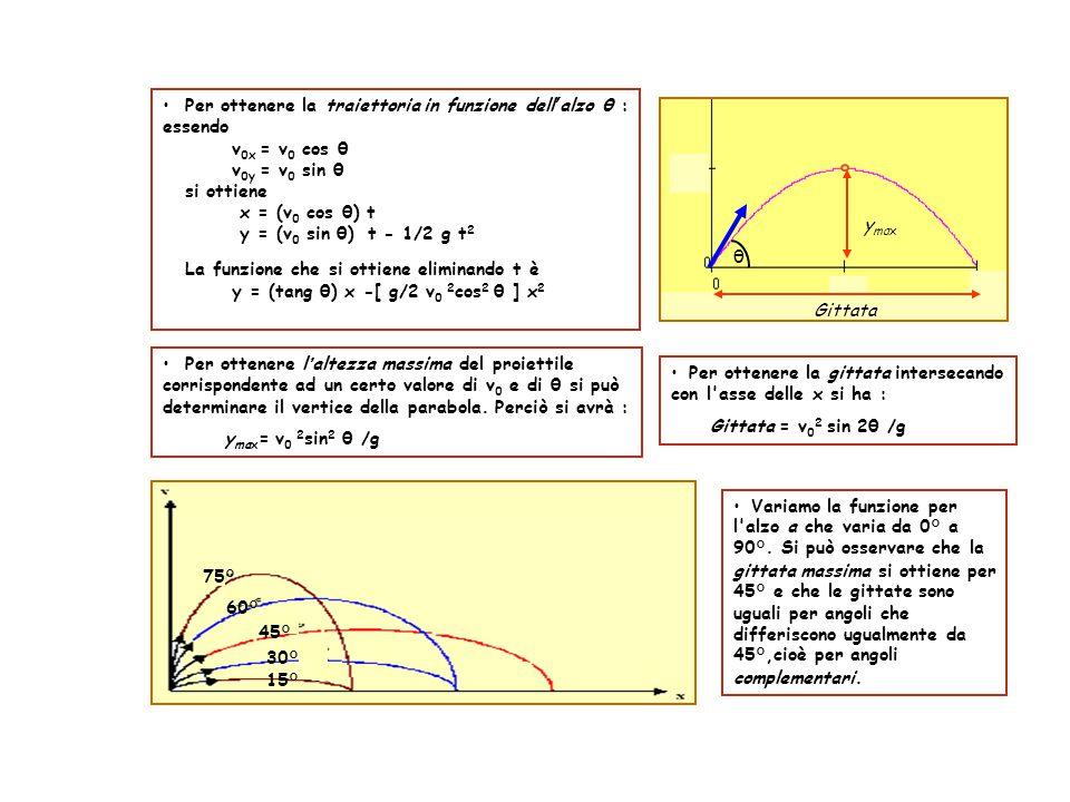 Per ottenere la traiettoria in funzione dell ' alzo θ : essendo v 0x = v 0 cos θ v 0y = v 0 sin θ si ottiene x = (v 0 cos θ) t y = (v 0 sin θ) t - 1/2 g t 2 La funzione che si ottiene eliminando t è y = (tang θ) x -[ g/2 v 0 2 cos 2 θ ] x 2 θ Gittata y max 30° 15° 45° 60° 75° Variamo la funzione per l alzo a che varia da 0° a 90°.