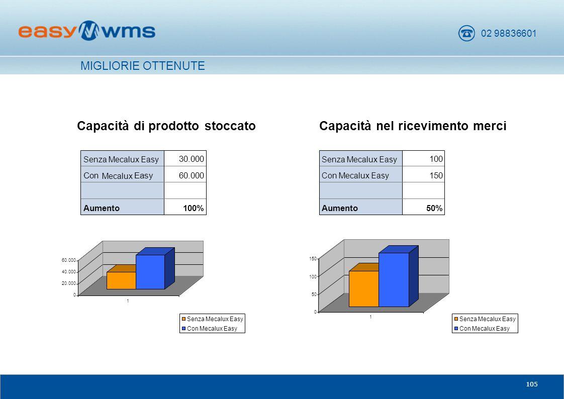 02 98836601 105 Capacità nel ricevimento merci MIGLIORIE OTTENUTE Capacità di prodotto stoccato 100%Aumento 60.000Con Mecalux Easy 30.000 Senza Mecalu