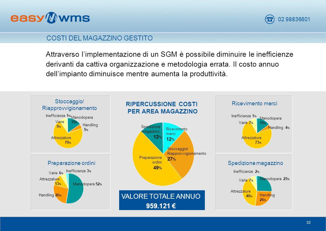 02 98836601 32 Attraverso l'implementazione di un SGM è possibile diminuire le inefficienze derivanti da cattiva organizzazione e metodologia errata.