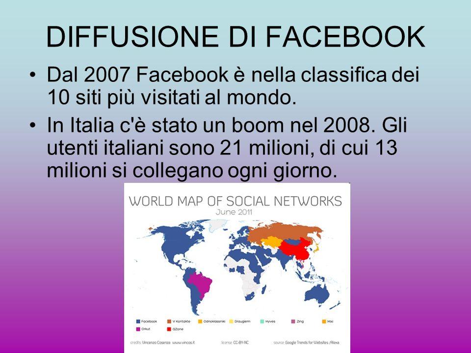 DIFFUSIONE DI FACEBOOK Dal 2007 Facebook è nella classifica dei 10 siti più visitati al mondo. In Italia c'è stato un boom nel 2008. Gli utenti italia