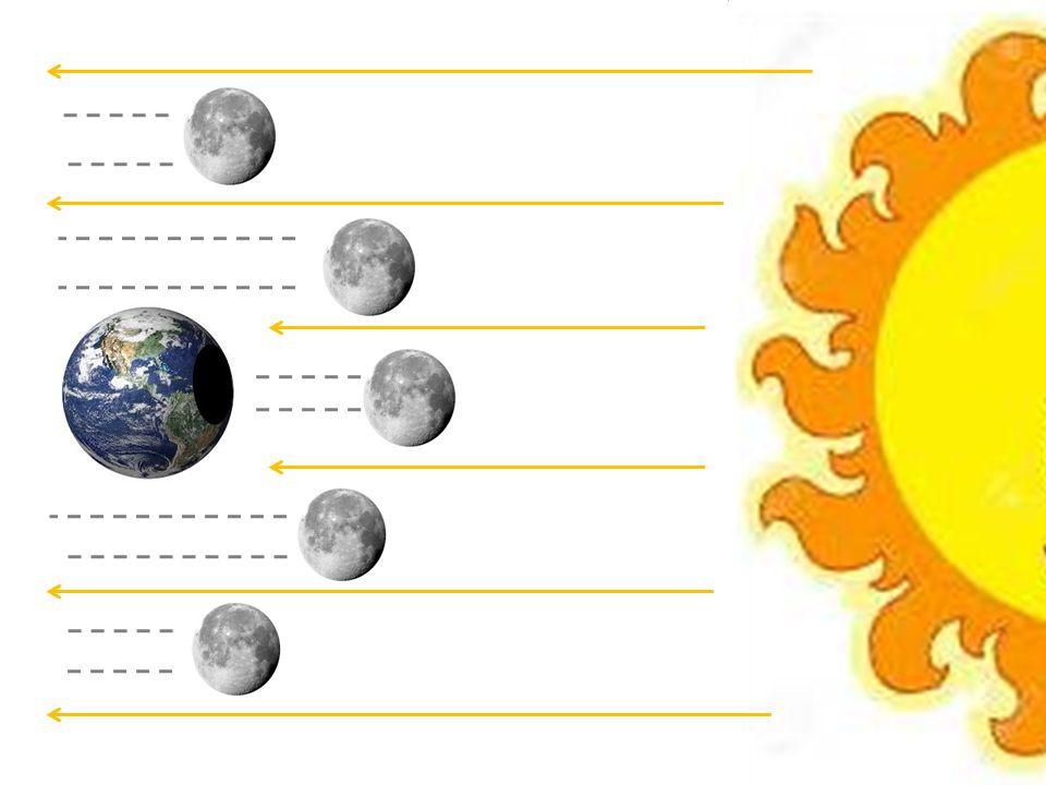 Le eclissi di sole si possono dividere in tre diverse categorie a seconda del grado di oscuramento del disco solare: Totale: quando il sole è completamente oscurato dalla luna, mettendo in risalto la corona solare