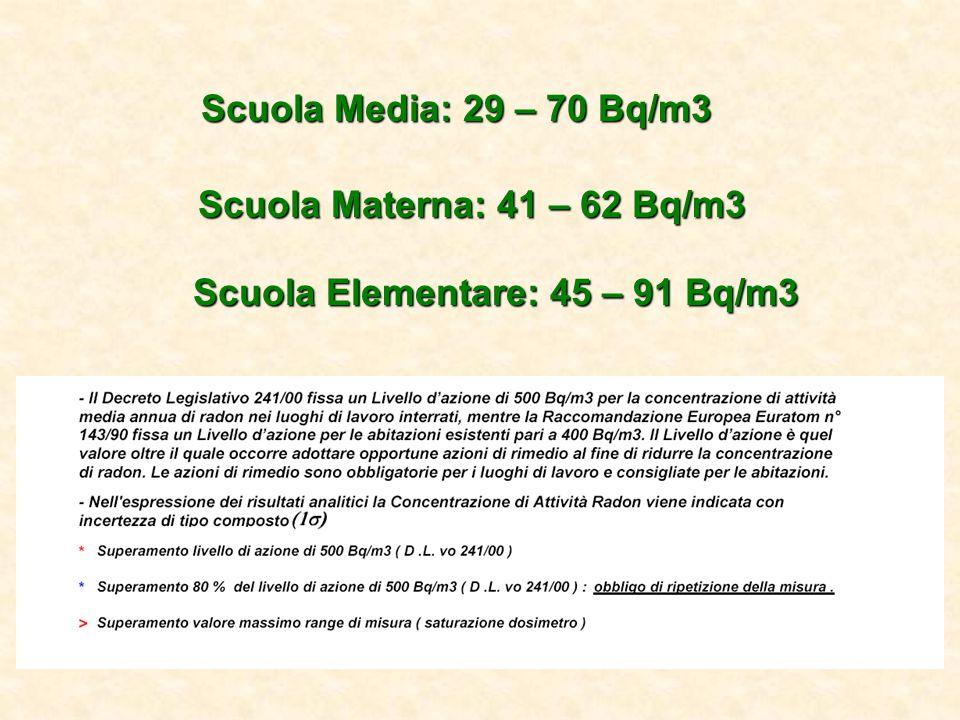 Scuola Media: 29 – 70 Bq/m3 Scuola Materna: 41 – 62 Bq/m3 Scuola Elementare: 45 – 91 Bq/m3