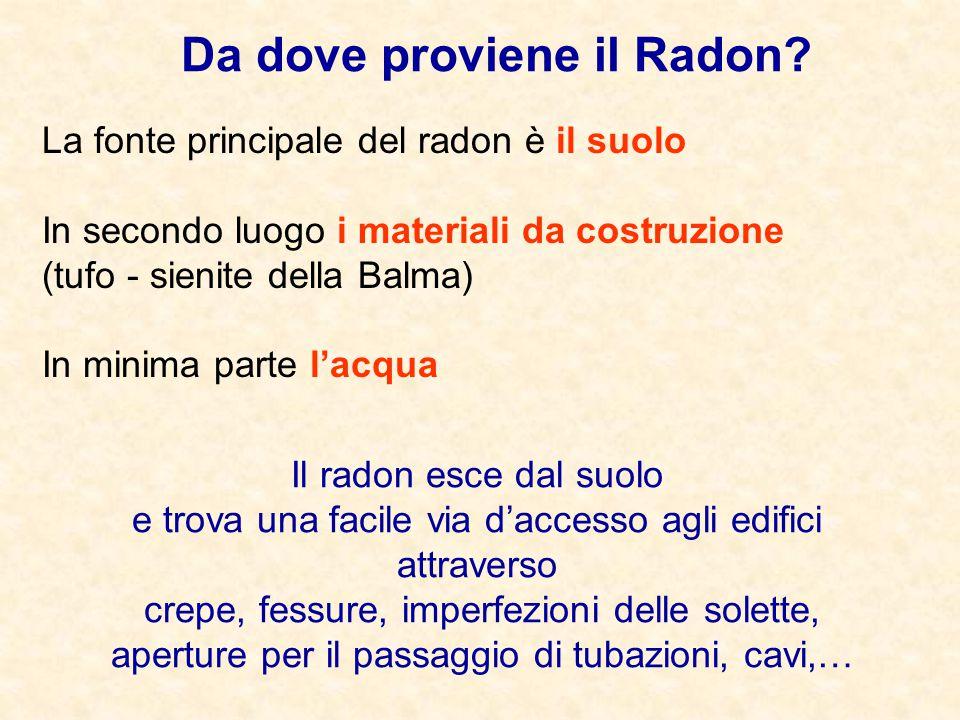 La fonte principale del radon è il suolo In secondo luogo i materiali da costruzione (tufo - sienite della Balma) In minima parte l'acqua Da dove prov