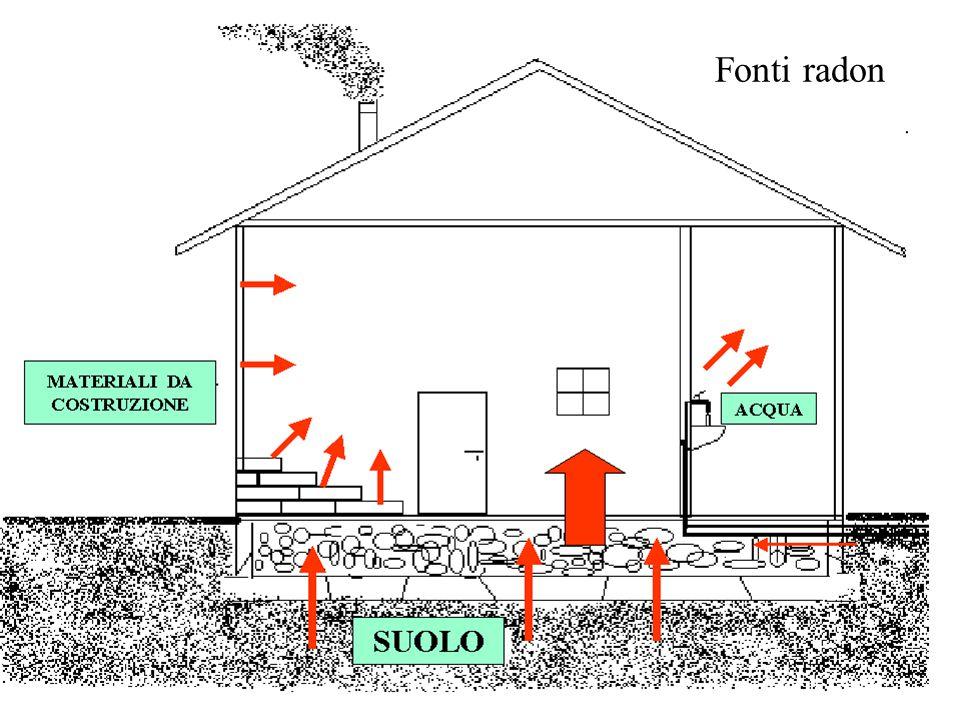 Fonti radon