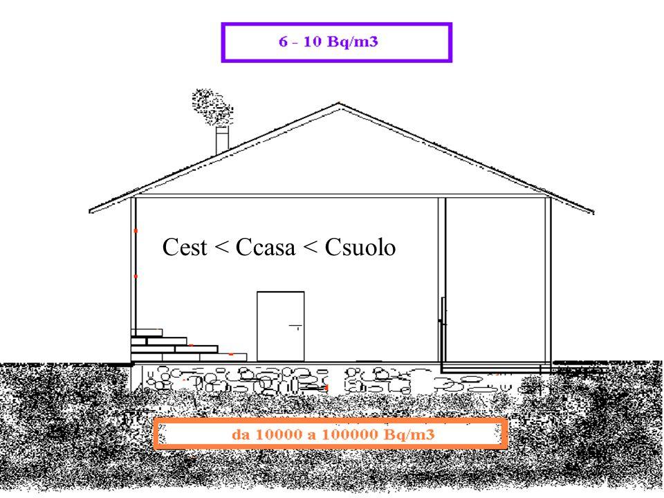 Cest < Ccasa < Csuolo