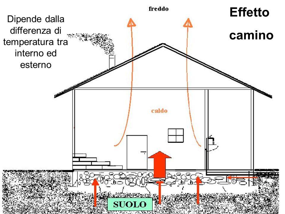 Effetto camino Dipende dalla differenza di temperatura tra interno ed esterno