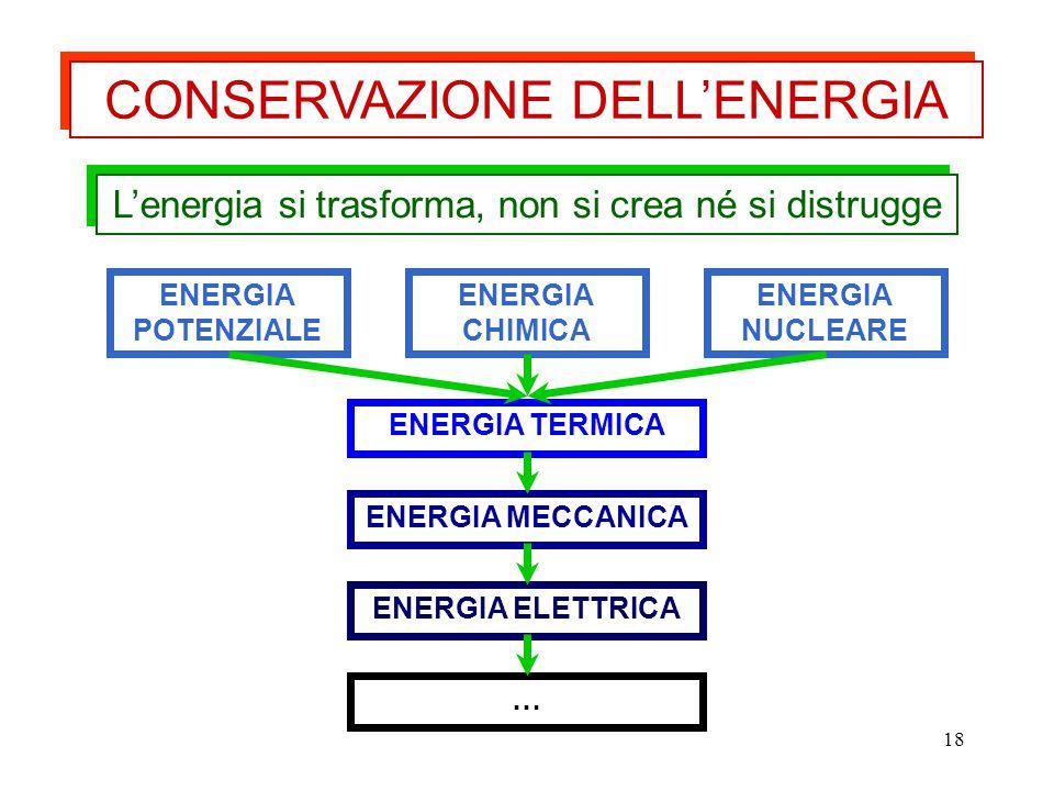 18 L'energia si trasforma, non si crea né si distrugge CONSERVAZIONE DELL'ENERGIA ENERGIA MECCANICA ENERGIA TERMICA ENERGIA ELETTRICA ENERGIA POTENZIA