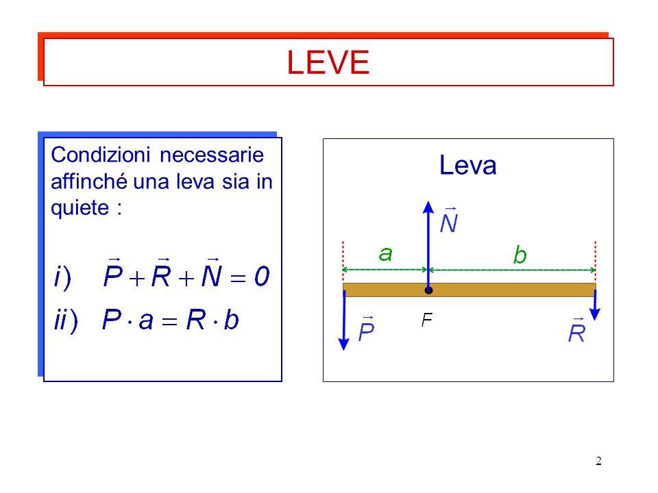 2 Condizioni necessarie affinché una leva sia in quiete : LEVE Leva