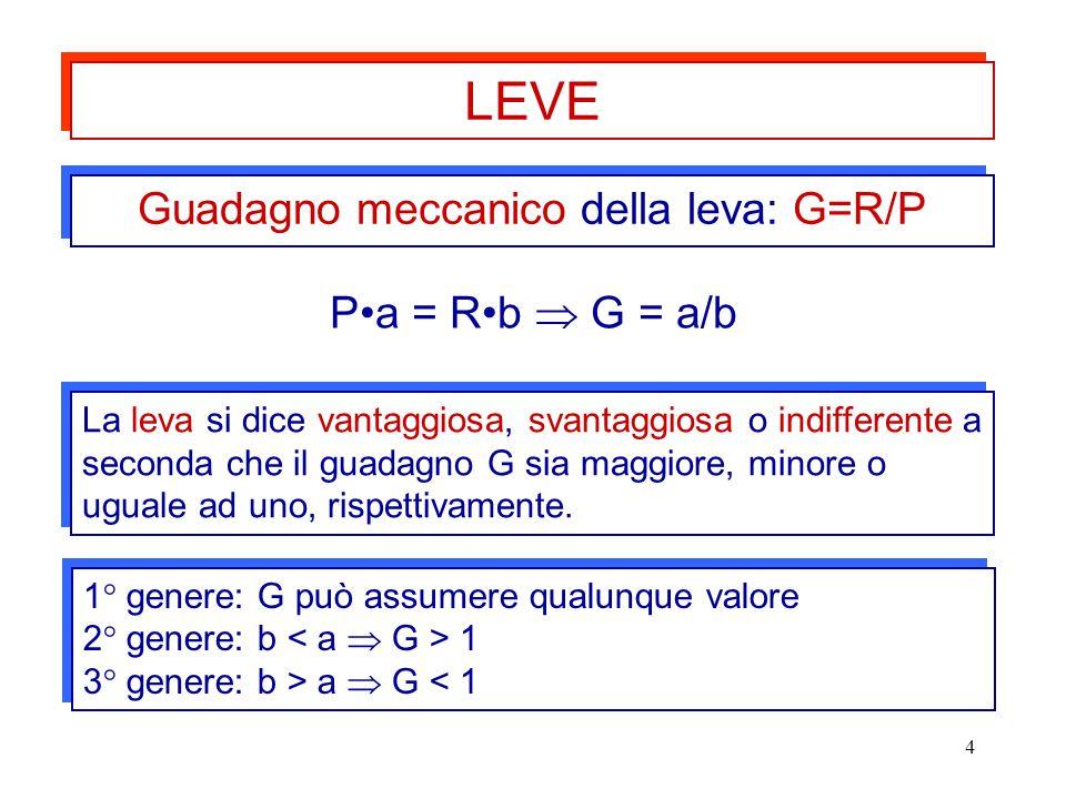 4 Pa = Rb  G = a/b LEVE Guadagno meccanico della leva: G=R/P La leva si dice vantaggiosa, svantaggiosa o indifferente a seconda che il guadagno G sia