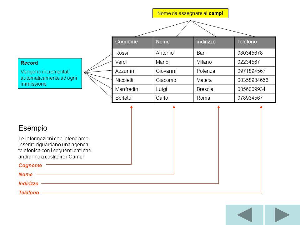 CognomeNomeindirizzoTelefono RossiAntonioBari080345678 VerdiMarioMilano02234567 AzzurriniGiovanniPotenza0971894567 NicolettiGiacomoMatera08358934656 ManfrediniLuigiBrescia0856009934 BorlettiCarloRoma078934567 Nome da assegnare ai campi Record Vengono incrementati automaticamente ad ogni immissione Esempio Le informazioni che intendiamo inserire riguardano una agenda telefonica con i seguenti dati che andranno a costituire i Campi Cognome Nome Indirizzo Telefono