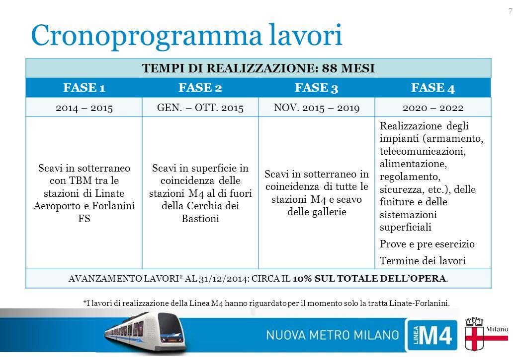 Cronoprogramma lavori TEMPI DI REALIZZAZIONE: 88 MESI FASE 1FASE 2FASE 3FASE 4 2014 – 2015GEN. – OTT. 2015NOV. 2015 – 20192020 – 2022 Scavi in sotterr