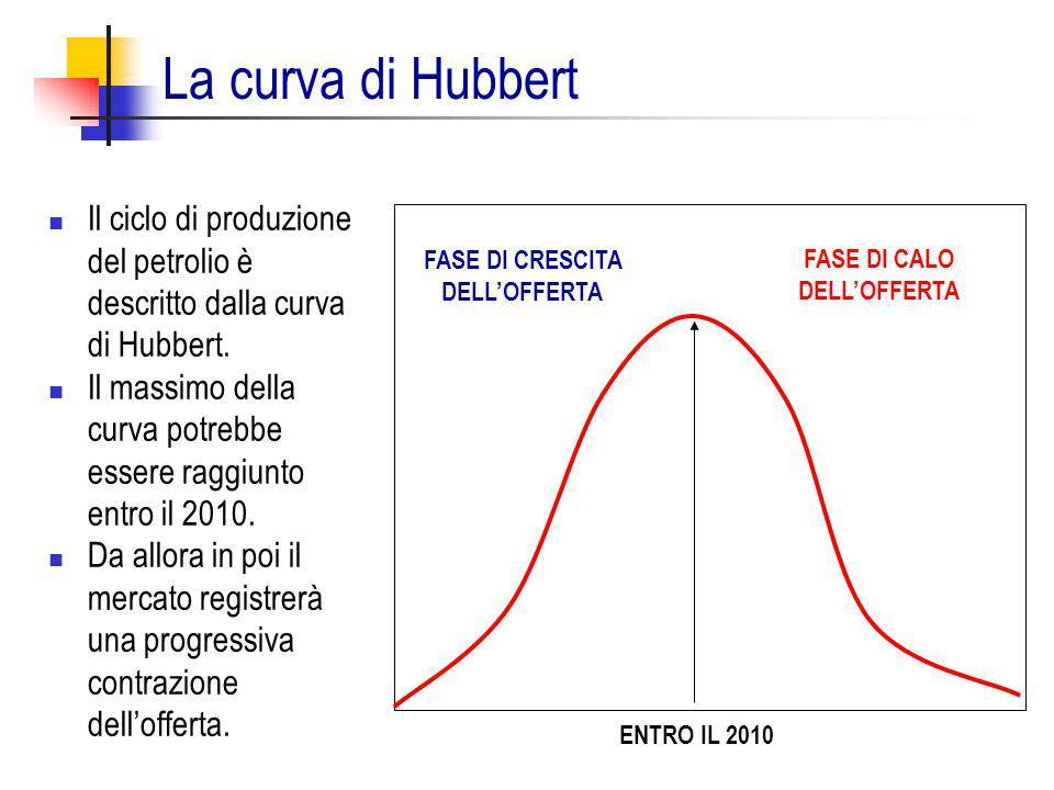 La curva di Hubbert Il ciclo di produzione del petrolio è descritto dalla curva di Hubbert. Il massimo della curva potrebbe essere raggiunto entro il