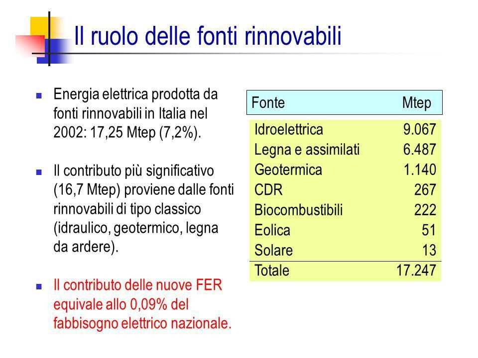 Il ruolo delle fonti rinnovabili Idroelettrica9.067 Legna e assimilati6.487 Geotermica1.140 CDR267 Biocombustibili222 Eolica51 Solare13 Totale17.247 E