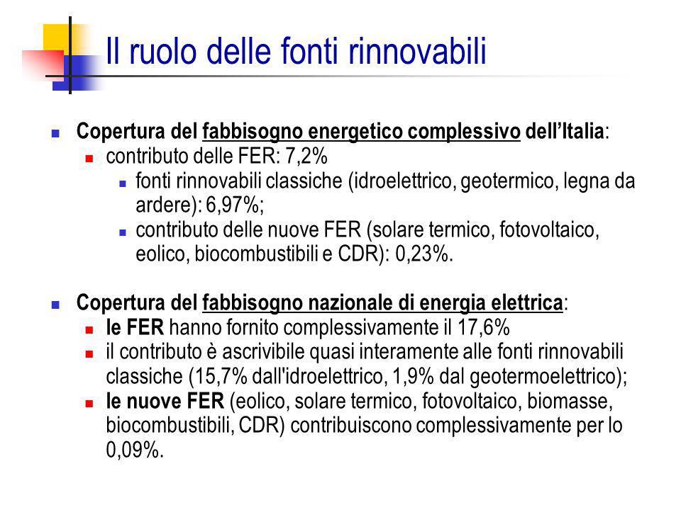 Il ruolo delle fonti rinnovabili Copertura del fabbisogno energetico complessivo dell'Italia : contributo delle FER: 7,2% fonti rinnovabili classiche
